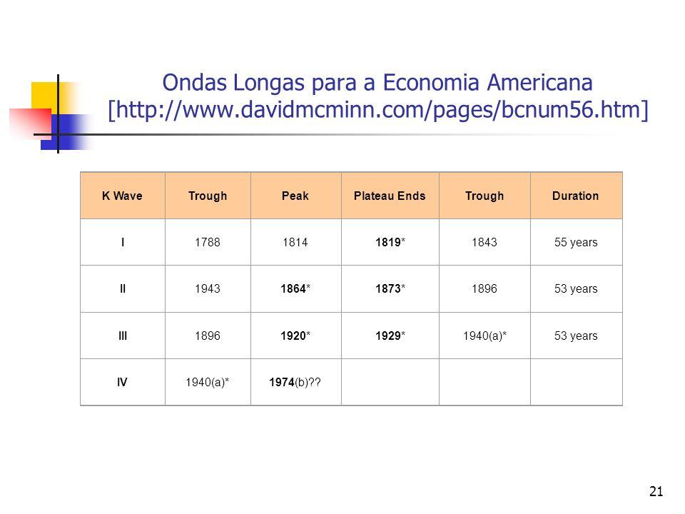 Ondas Longas para a Economia Americana [http://www. davidmcminn